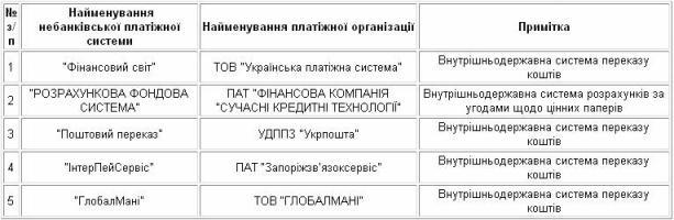 платежные системы в Украине