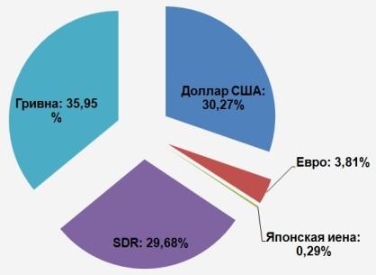 валютная структура украинских долгов