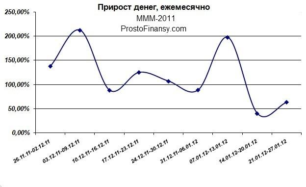прирост денег ежемесячно ммм 2011