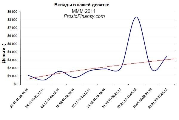 ежемесячные вклады в ммм 2011