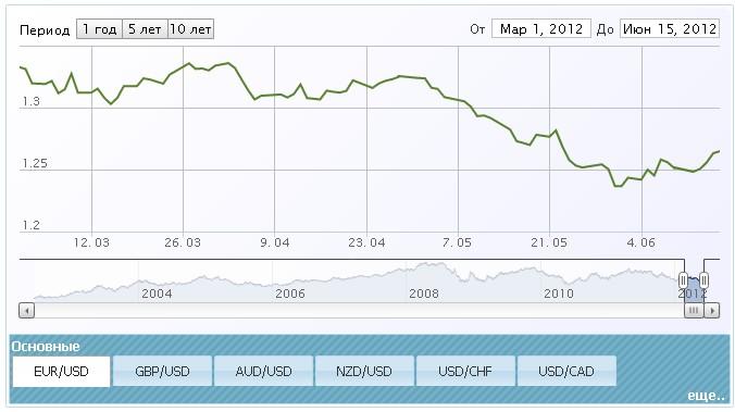 Динамика изменения курса евро