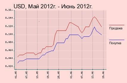 Гривна график forex market hour