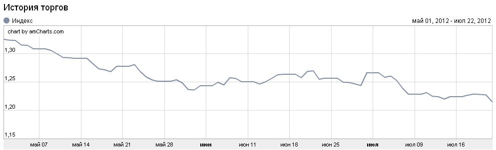 Forex крос курсс самые дешевые акции