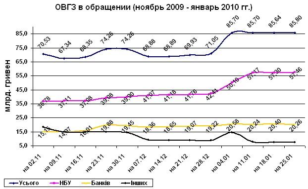 ОВГЗ размещенные в 2009 - 2010 гг.