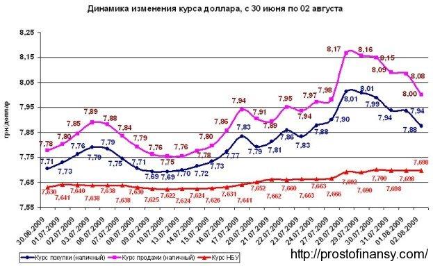 график изменения курса доллара к гривне в июле 2009 года