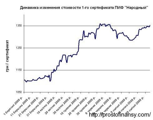 Динамика изменения стоимость 1 сертификата ПИФ Народный (КУА Кинто)