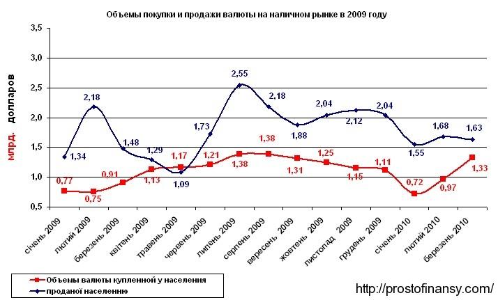Объемы наличного валютного рынка Украины в марте 2010