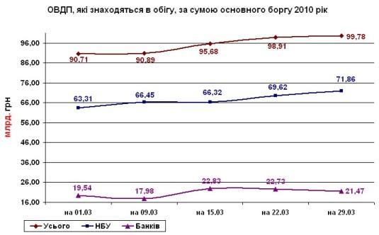 рост ОВГЗ в марте 2010