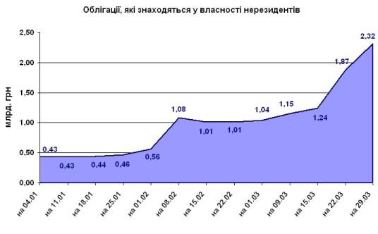 деньги нерезидентов в украинских ОВГЗ