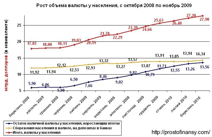 объем валюты у населения