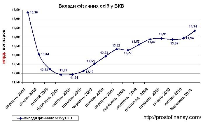 Объем депозитов физ лиц в валюте март 2010