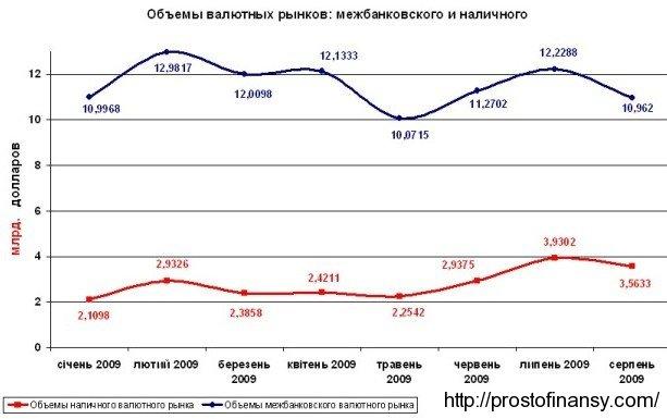 Объемы наличного и межбанковского валютного рынков в 2009 году