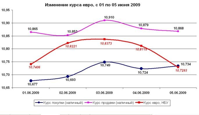 Динамика изменения курса гривны по отношению к евро, с 01 по 05 июня