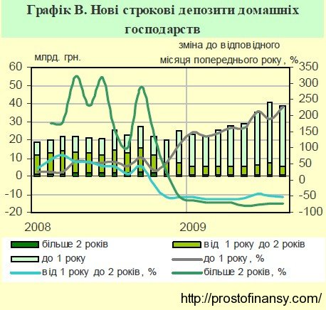 Объемы новых привлеченных депозитов населения за 2009 год
