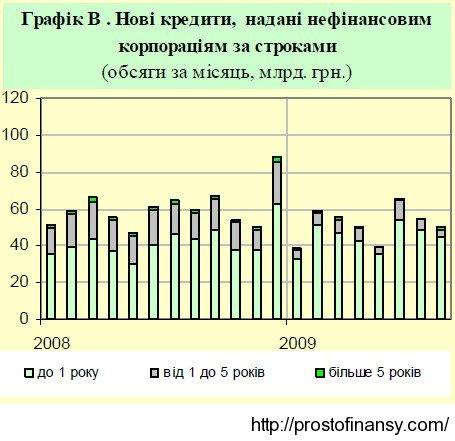 Объемы новых выданных кредитов компаниям за 2009 год