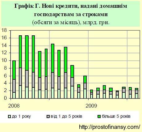 Объемы новых выданных кредитов населению за 2009 год