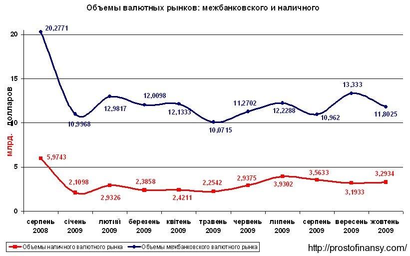 Соотношение объемов наличного и межбанковского валютных рынков