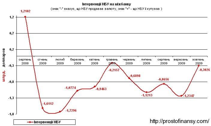 Объемы интервенций НБУ на валютном рынке Украины в 2009 году