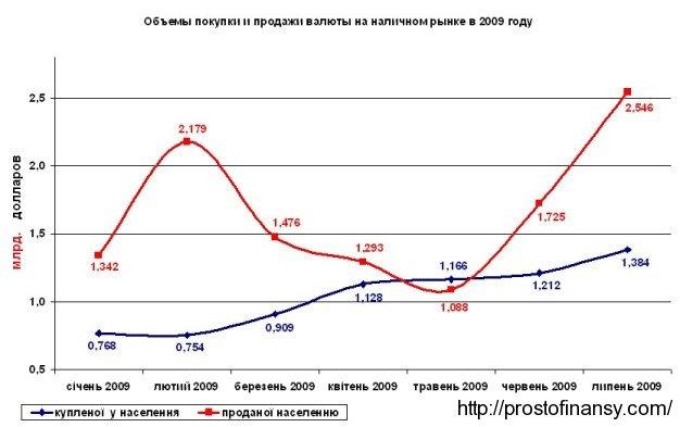 Объемя наличного рынка обмены валют в январе - июле  2009