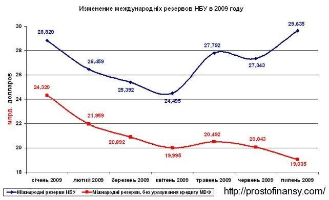 Международные резервы НБУ, январь - июль 2009