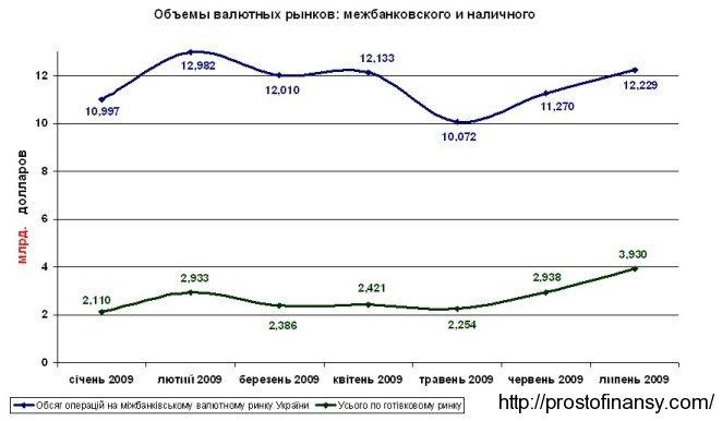Объемя валютного рынка обмены валют в январе - июле  2009