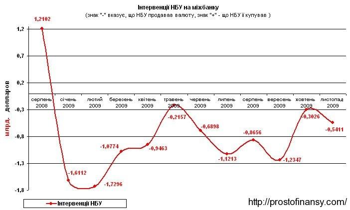 Интервеции НБУ на валютном рынке в ноябре 2009