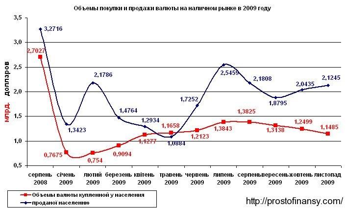 Наличный валютный рынок в ноябре 2009