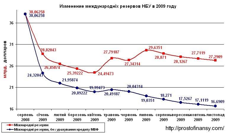 Изменение резервов НБУ в 2009 году