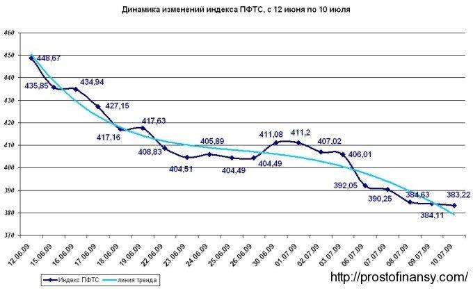 График изменения индекса ПФТС с 12 июня по 10 июля