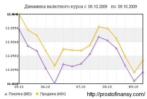 график изменени курса евро в октябре