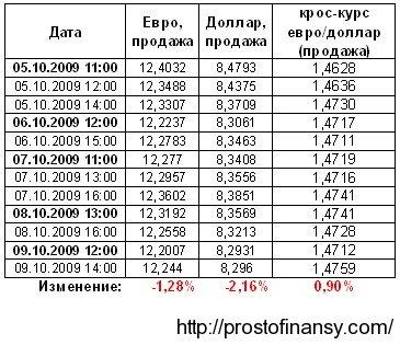 кросс-курс евро доллар
