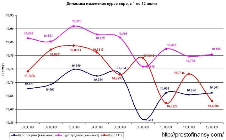 Динамика изменения курса гривны по отношению к евро, с 01 по 12 июня
