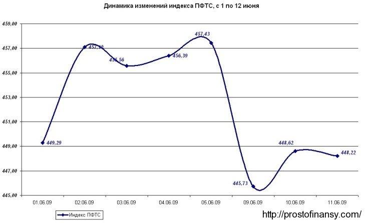 Динамика изменения индекса ПФТС, с 01 по 12 июня