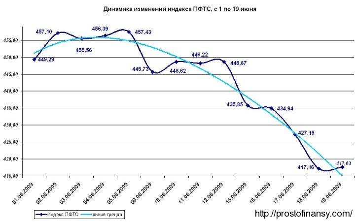 График изменения индекса ПФТС, по состоянию на 19 июня