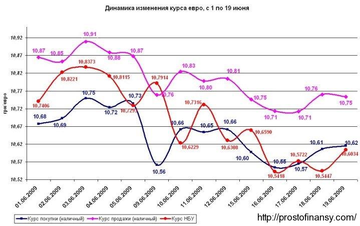 График изменения курса евро, по состоянию на 19 июня