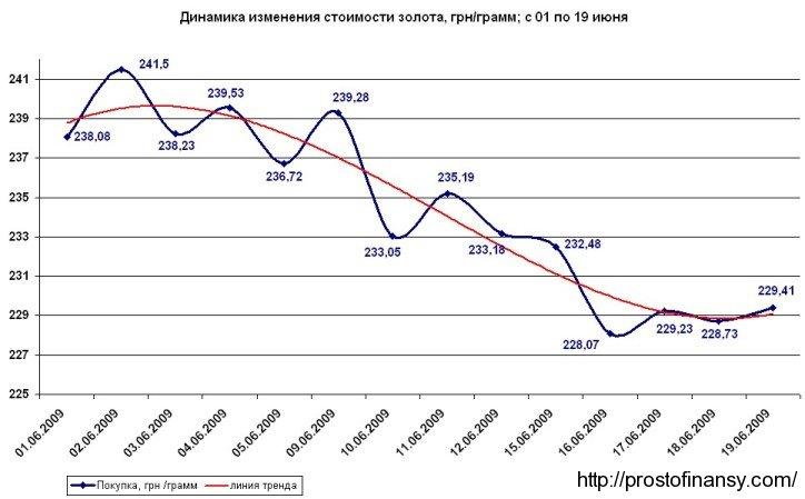 График изменения стоимости золота, по состоянию на 19 июня