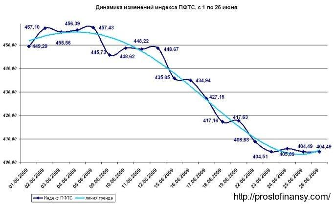График изменения индекса ПФТС в июне