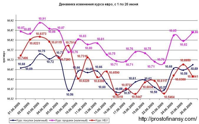 График изменения курса евро в июне