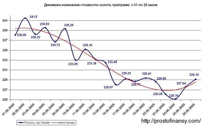 График изменения стоимости золота в июне