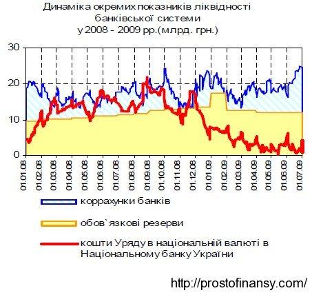 Остатки денег Кабинета Министров на Едином казначейском счете. 2008 - 2009 гг.