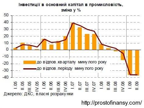Объемы инвестиций в промышленность, 2008-2009 гг.