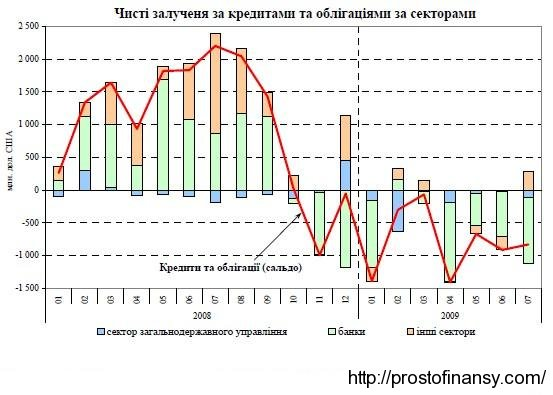 Объемы привлеченных средств (кредиты и размещение облигаций) в 2008 - 2009 гг.