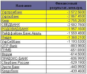 ТОП 10 убыточных банков
