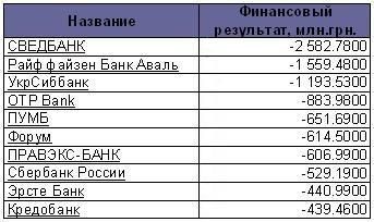 ТОП 10 убыточных банков 2