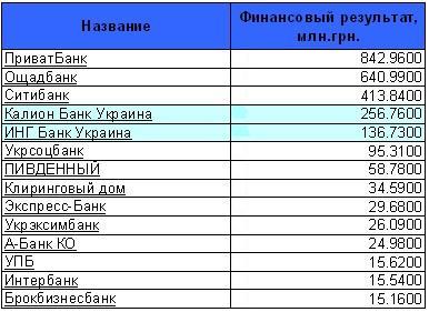 ТОП 10 прибыльных банков