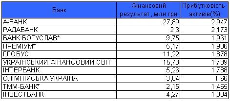 ТОП 10 наиболее прибыльных банков %
