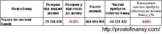 активы банковской системы Украины