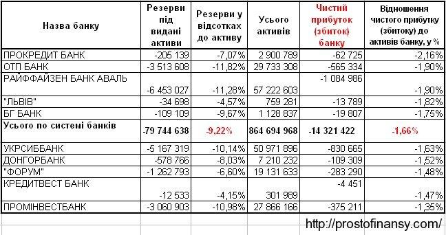 Потери  украинских банков, средние значения