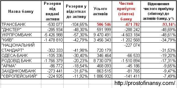 Потери  украинских банков, ТОП 10