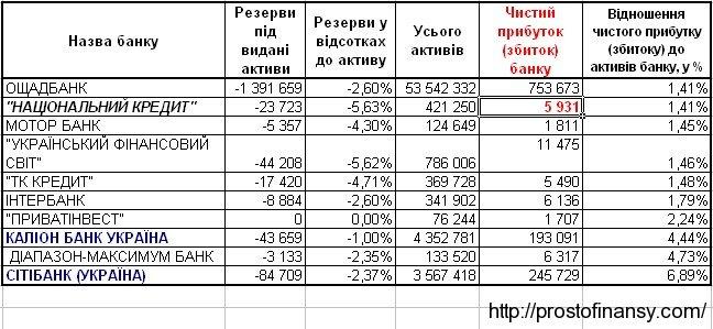 Прибыль украинских банков, ТОП 10